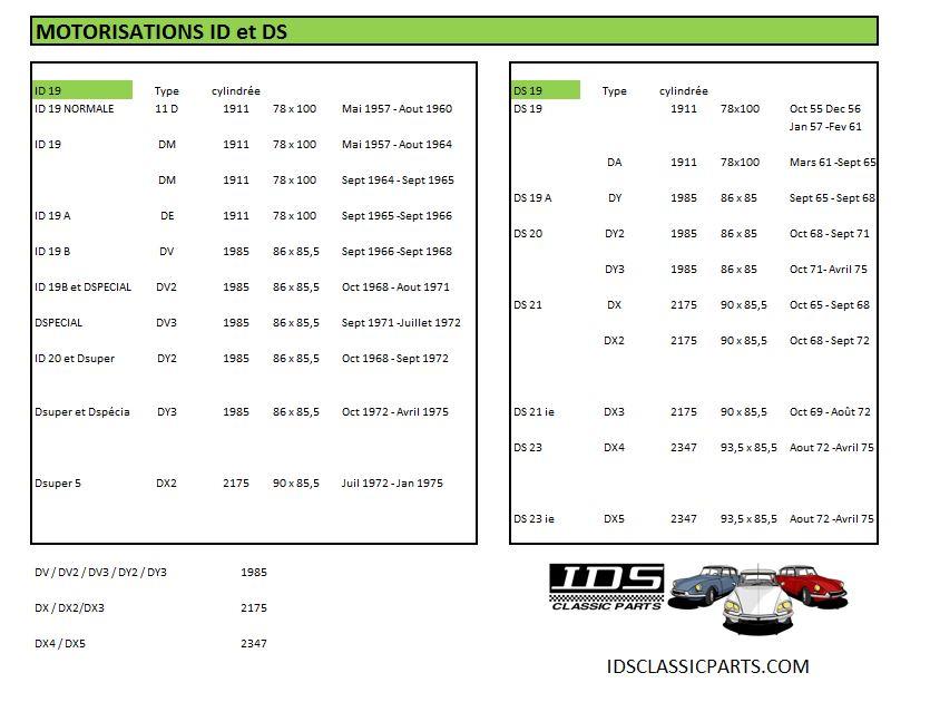 Tableau des motorisations ID & DS